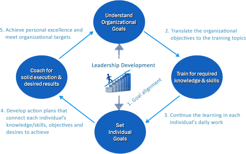 recommended improvements which align with the goals and objectives of the organization which result  Metrics and performance measurement system for the lean enterprise  objectives and goals are being met  required to achieve strategic objectives • ensure alignment of behavior and initiatives with strategic objectives.